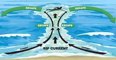 Rip Tides and Currents